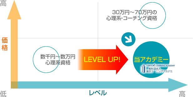 東京ラーニングアカデミーのNLP資格取得コースはレベルが高く価格は低い